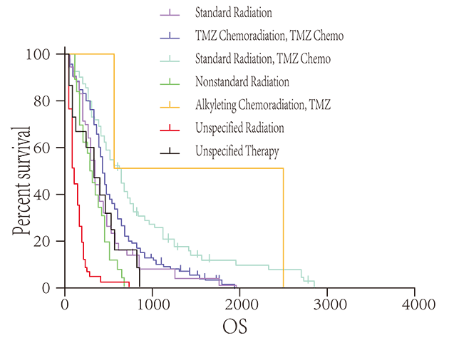 生存曲线分析-技术专题-广州赛诚生物科技有限公司-于