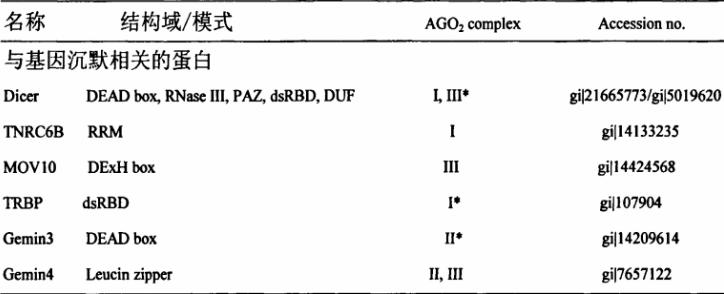 基因沉默中可能与AGO2相互作用的蛋白.png